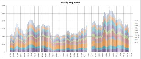 Money Requested on Zopa - August 2009