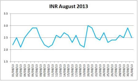 My INR For August 2013