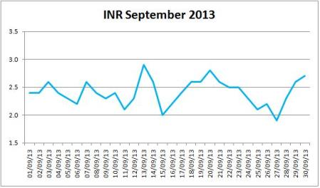 My INR For September 2013