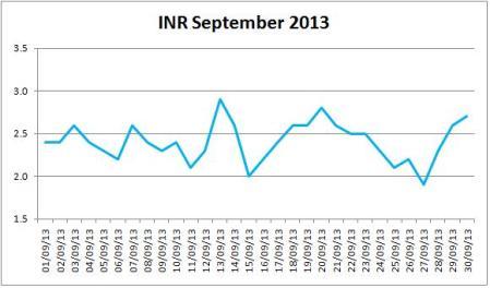 My INR For September 2013