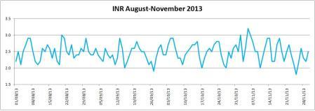 INR August-November 2013