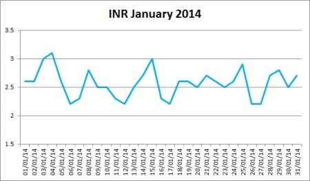 My INR For January 2014
