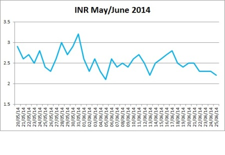 INR May-June 2014