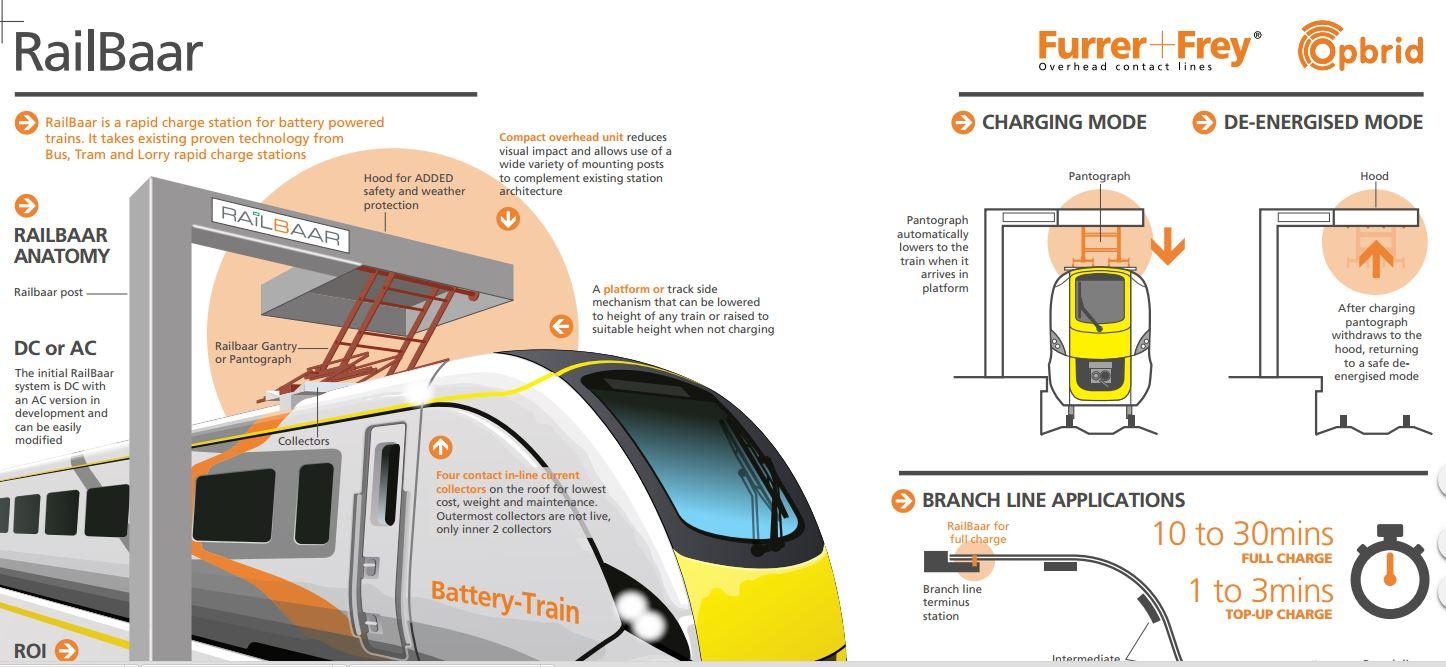 BatteryTrainCharging