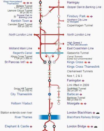 Thameslink Core