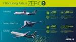 ZEROe concept aircraftinfographic